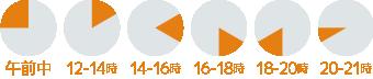 お届け時間帯、午前中、12~14時、14~16時、16~18時、18~20時、20~21時